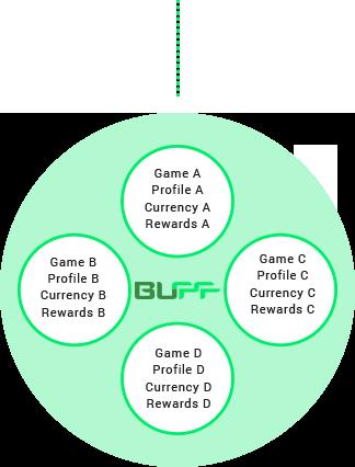 BUFF Game Economy