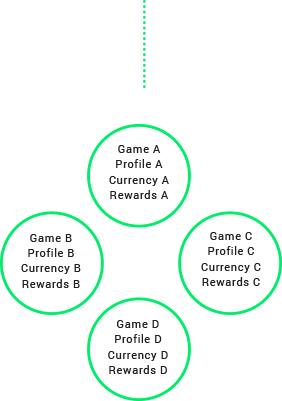 Traditional Game Economy